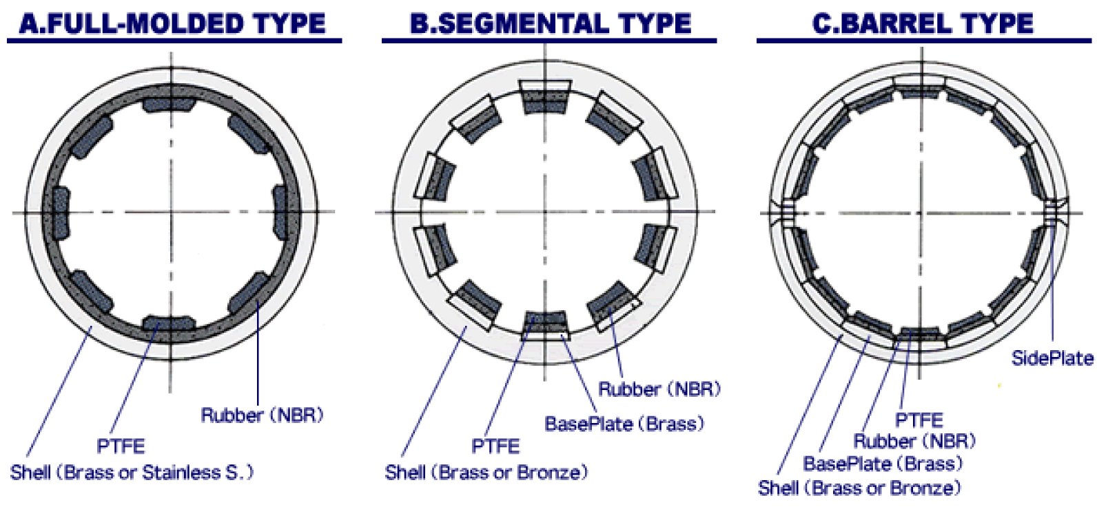 Structure of FF Bearings